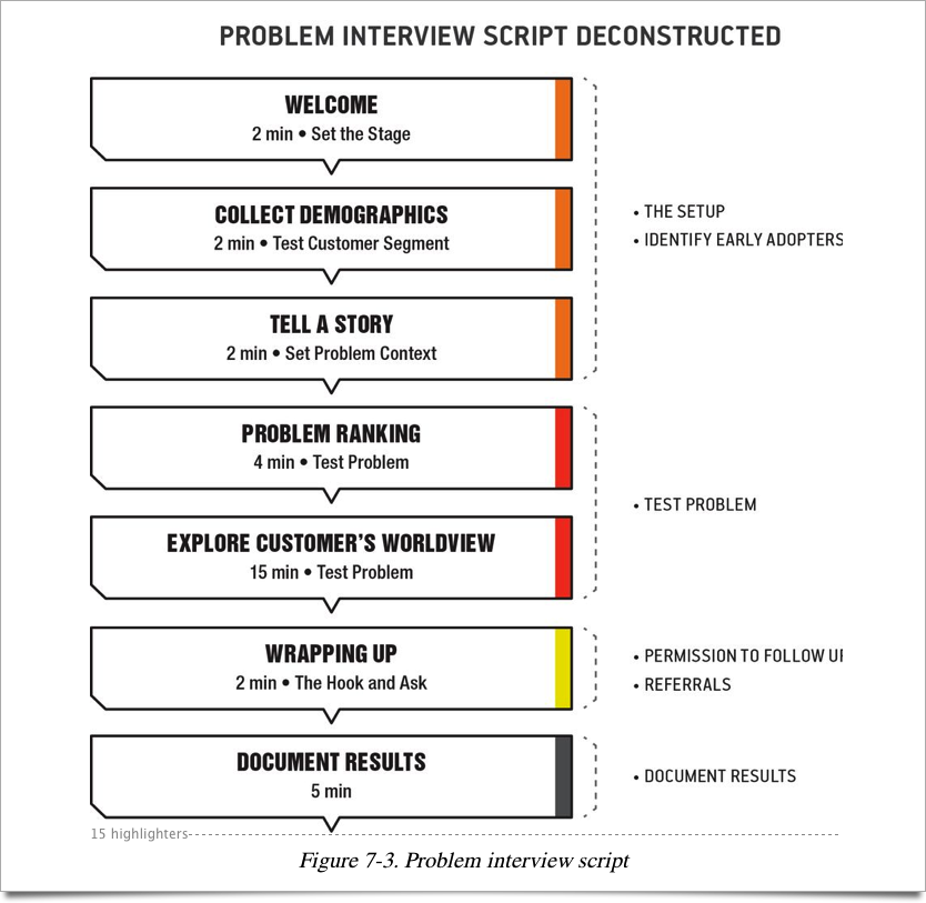 Suggested Problem Interview Format